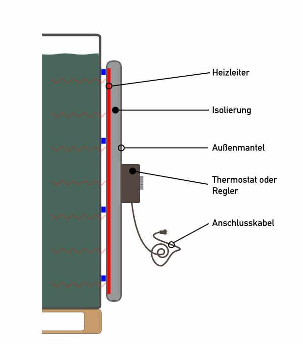 Querschnitt einer IBC-Heizung. Ein IBC-Heizmantel besteht in der Regel aus einem Heizleiter, einer Isolierung, einem Außenmantel und einem Thermostat.