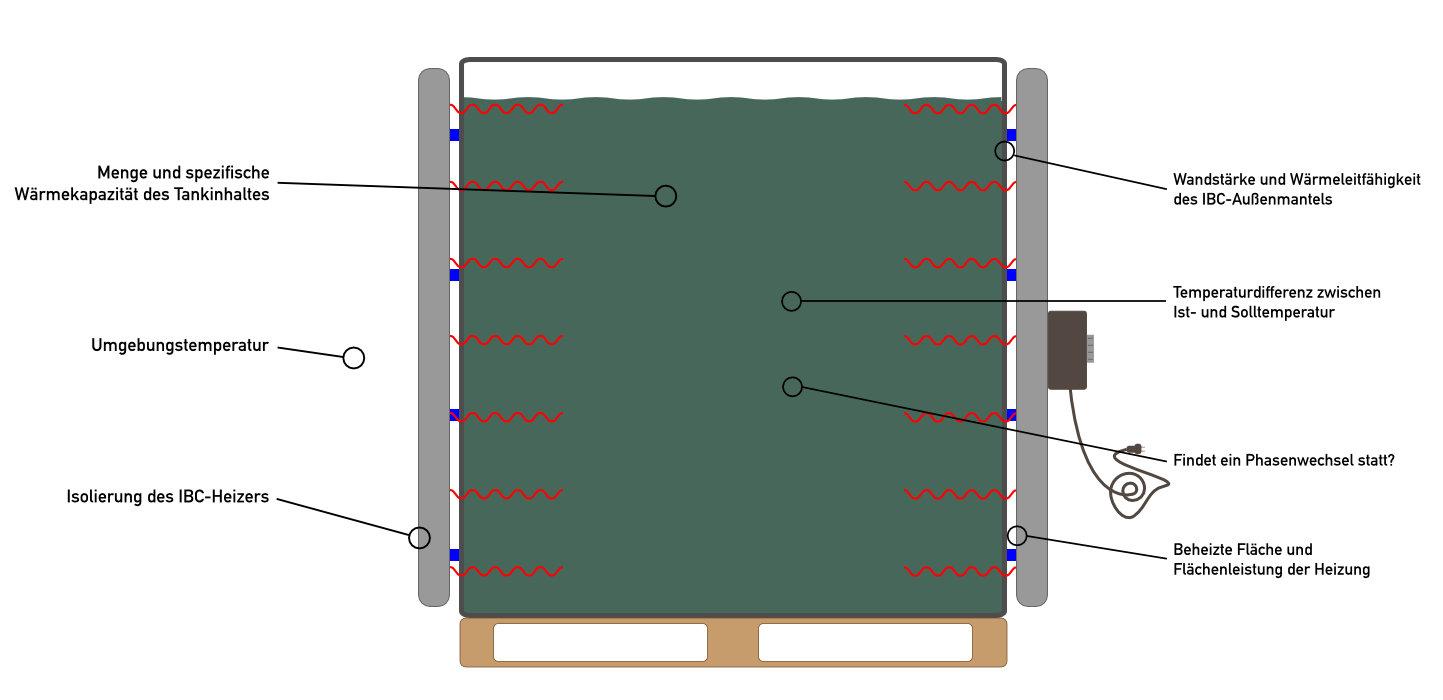 Illustration am Beispiel IBC-Heizung: von diesen Faktoren hängt die Aufheizdauer ab. Sie sehen: ohne Isolierdeckel kann die erwärmte Luft aus dem Zwischenraum einfach nach oben entweichen